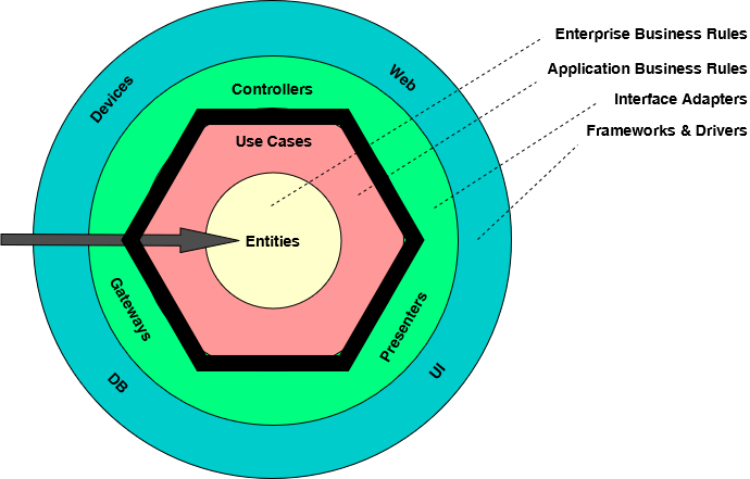 The Clean Architecture hexagon