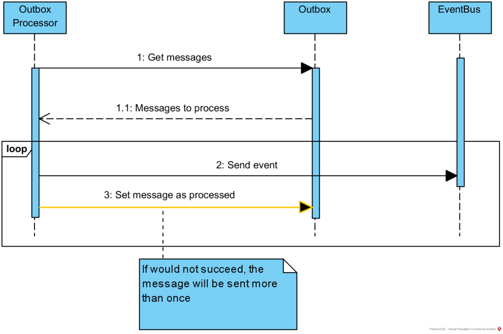 Outbox message processing
